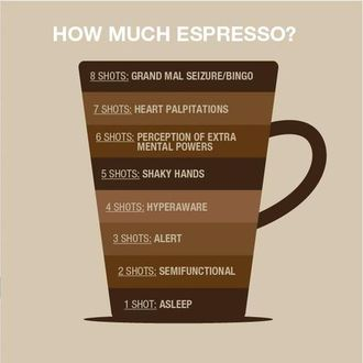 Amounts of Espresso in Different Drinks
