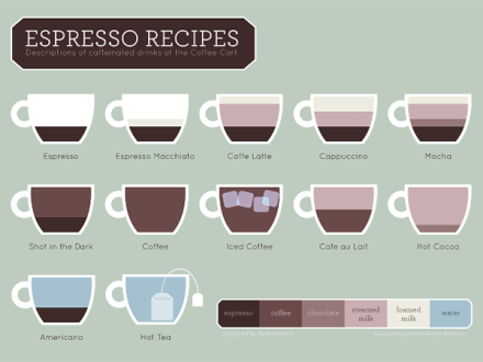 Different types of espresso