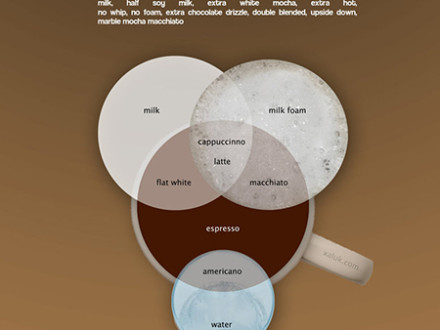Venn Diagram of Espresso Drinks